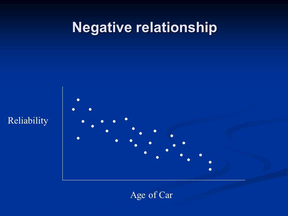 Negative relationship Reliability Age of Car