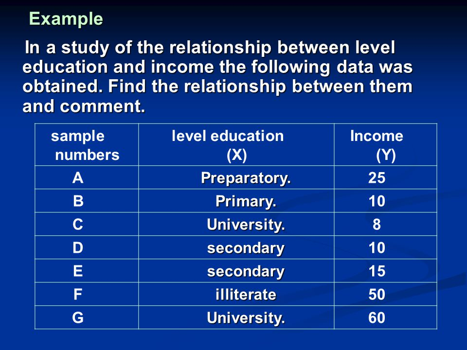 Example In a study of the relationship between level education and income the following data was obtained.