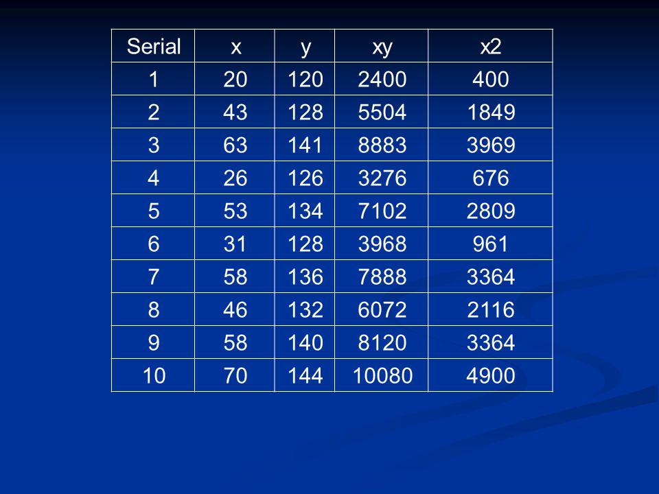 x2xyyxSerial 4002400 12020 1 18495504 12843 2 39698883 14163 3 6763276 12626 4 28097102 13453 5 9613968 12831 6 33647888 13658 7 21166072 13246 8 33648120 14058 9 490010080 14470 10