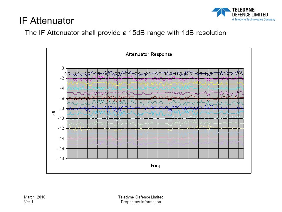 March 2010 Ver 1 Teledyne Defence Limited Proprietary Information IF Attenuator The IF Attenuator shall provide a 15dB range with 1dB resolution