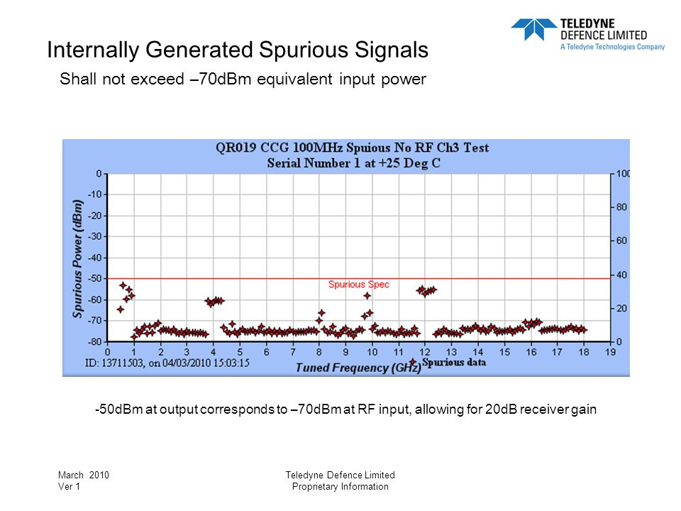 March 2010 Ver 1 Teledyne Defence Limited Proprietary Information RF to IF Gain Shall lie between 17.5dB and 22.5dB for the 960MHz IF Output