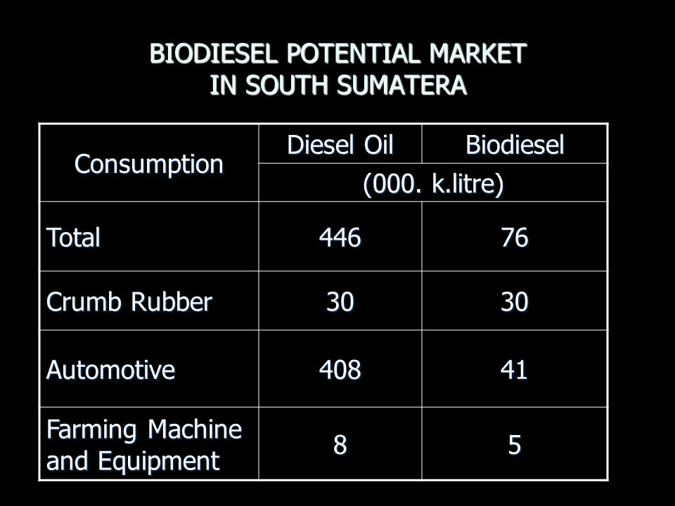 BIODIESEL POTENTIAL MARKET IN SOUTH SUMATERA Consumption Diesel Oil Biodiesel (000.