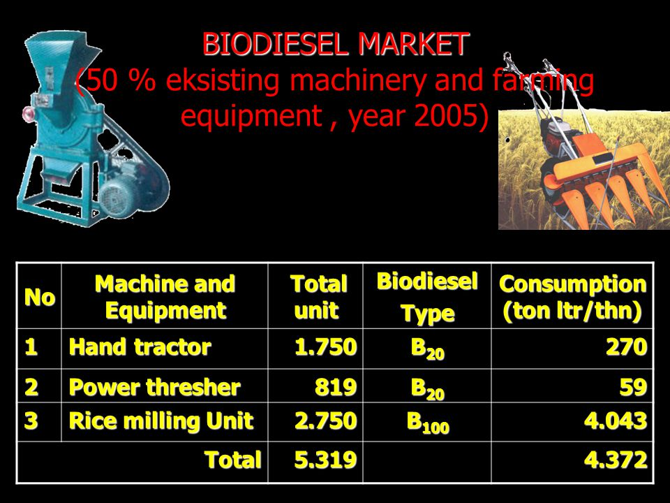No Machine and Equipment Total unit Total unitBiodieselType Consumption (ton ltr/thn) 1 Hand tractor 1.750 B 20 270 2 Power thresher 819 B 20 59 3 Rice milling Unit 2.750 B 100 4.043 Total5.3194.372 BIODIESEL MARKET BIODIESEL MARKET (50 % eksisting machinery and farming equipment, year 2005)