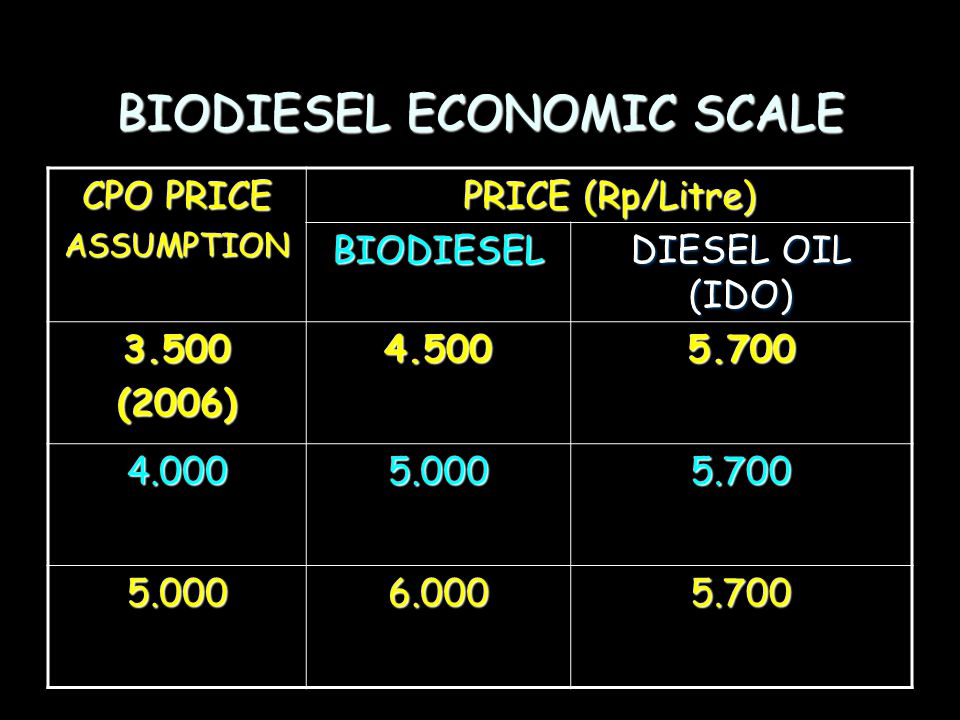BIODIESEL ECONOMIC SCALE CPO PRICE ASSUMPTION PRICE (Rp/Litre) BIODIESEL DIESEL OIL (IDO) 3.500(2006)4.5005.700 4.0005.0005.700 5.0006.0005.700