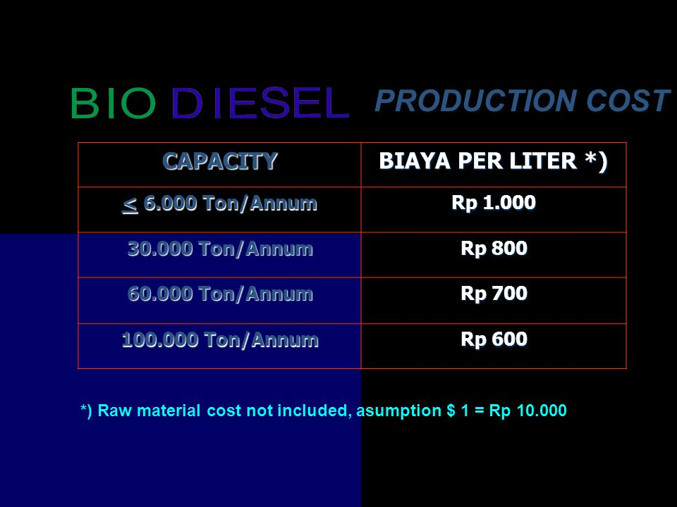 PRODUCTION COST CAPACITY BIAYA PER LITER *) < 6.000 Ton/Annum Rp 1.000 30.000 Ton/Annum Rp 800 60.000 Ton/Annum Rp 700 100.000 Ton/Annum Rp 600 *) Raw material cost not included, asumption $ 1 = Rp 10.000