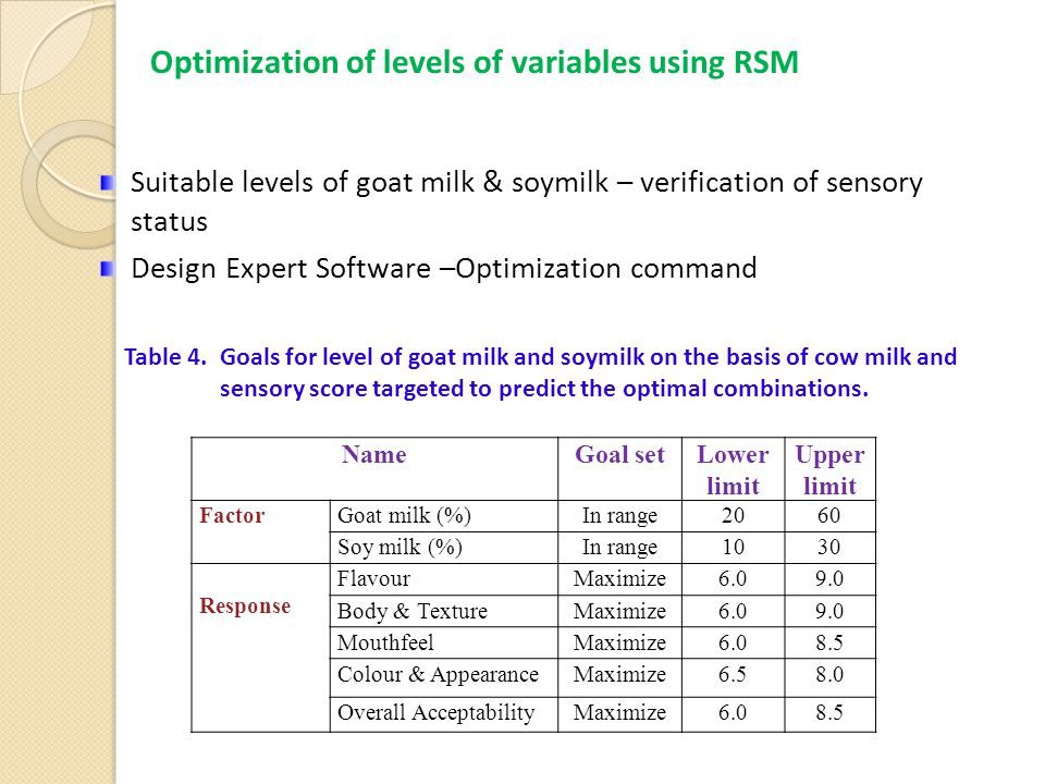 Suitable levels of goat milk & soymilk – verification of sensory status Design Expert Software –Optimization command NameGoal setLower limit Upper limit FactorGoat milk (%)In range2060 Soy milk (%)In range1030 Response FlavourMaximize6.09.0 Body & TextureMaximize6.09.0 MouthfeelMaximize6.08.5 Colour & AppearanceMaximize6.58.0 Overall AcceptabilityMaximize6.08.5 Table 4.