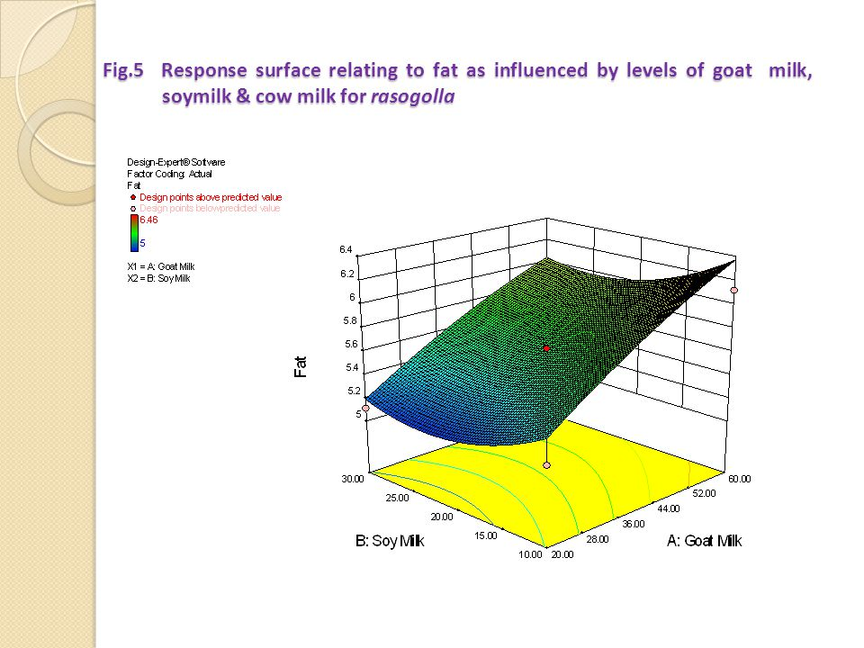 Fig.5 Response surface relating to fat as influenced by levels of goat milk, soymilk & cow milk for rasogolla