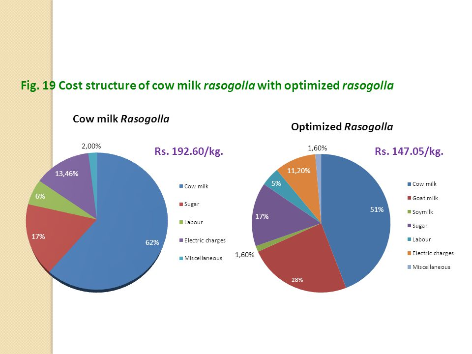 Fig. 19 Cost structure of cow milk rasogolla with optimized rasogolla