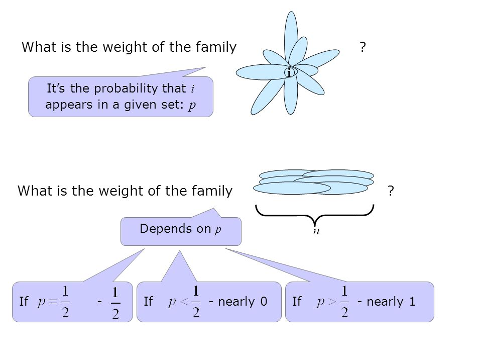 What is the weight of the family .