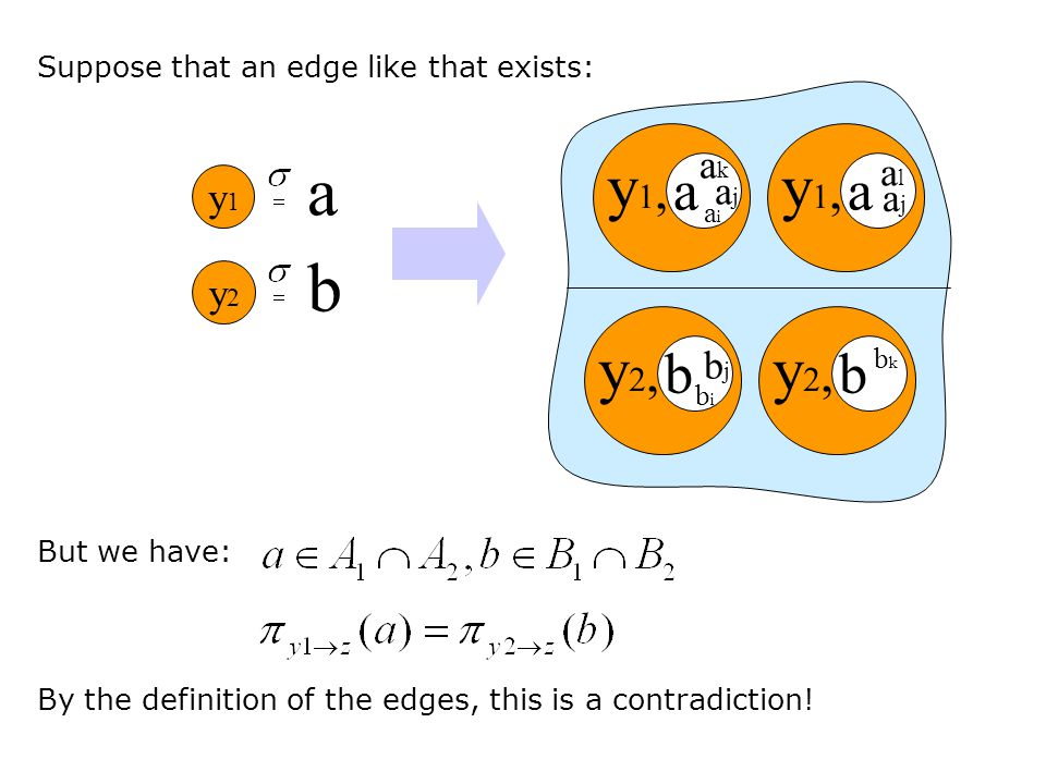 y1,y1, a aiai ajaj akak Suppose that an edge like that exists: y1,y1, a ajaj alal y2,y2, b bibi bjbj y2,y2, b bkbk y1y1 a y2y2 b But we have: By the definition of the edges, this is a contradiction!