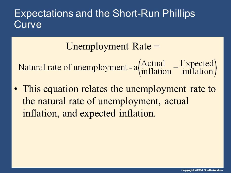 Copyright © 2004 South-Western This equation relates the unemployment rate to the natural rate of unemployment, actual inflation, and expected inflation.