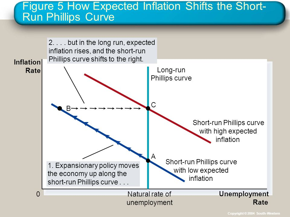 Figure 5 How Expected Inflation Shifts the Short- Run Phillips Curve Unemployment Rate 0Natural rate of unemployment Inflation Rate Long-run Phillips curve Short-run Phillips curve with high expected inflation Short-run Phillips curve with low expected inflation 1.
