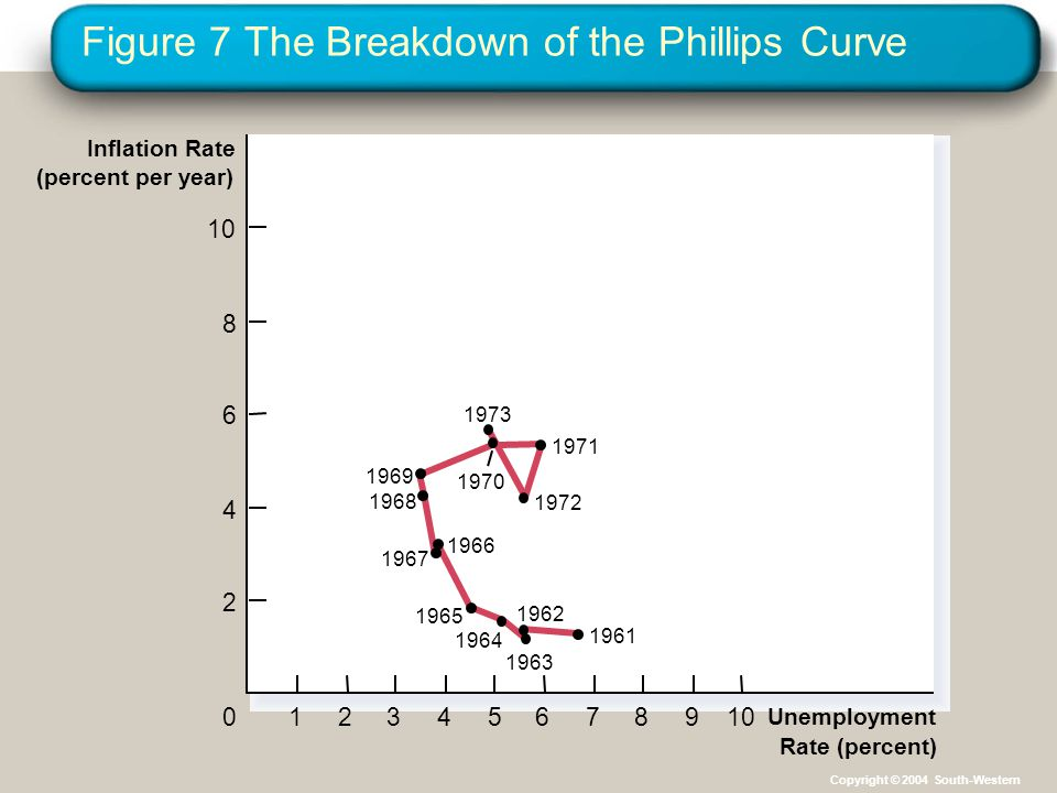 Figure 7 The Breakdown of the Phillips Curve 123456789100 2 4 6 8 Unemployment Rate (percent) Inflation Rate (percent per year) 1973 1966 1972 1971 1961 1962 1963 1967 1968 1969 1970 1965 1964 Copyright © 2004 South-Western