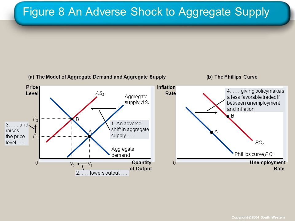 Figure 8 An Adverse Shock to Aggregate Supply Quantity of Output 0 Price Level Aggregate demand (a) The Model of Aggregate Demand and Aggregate Supply Unemployment Rate 0 Inflation Rate (b) The Phillips Curve 3....