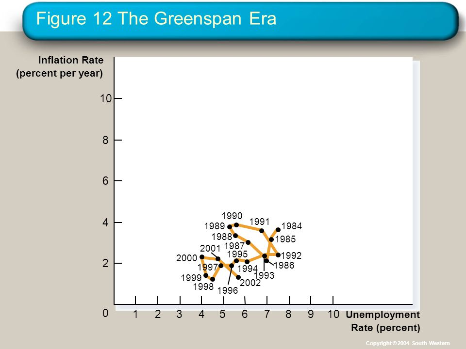 Figure 12 The Greenspan Era 12345678910 0 2 4 6 8 Unemployment Rate (percent) Inflation Rate (percent per year) 1984 1991 1985 1992 1986 1993 1994 1988 1987 1995 1996 2002 1998 1999 2000 2001 1989 1990 1997 Copyright © 2004 South-Western