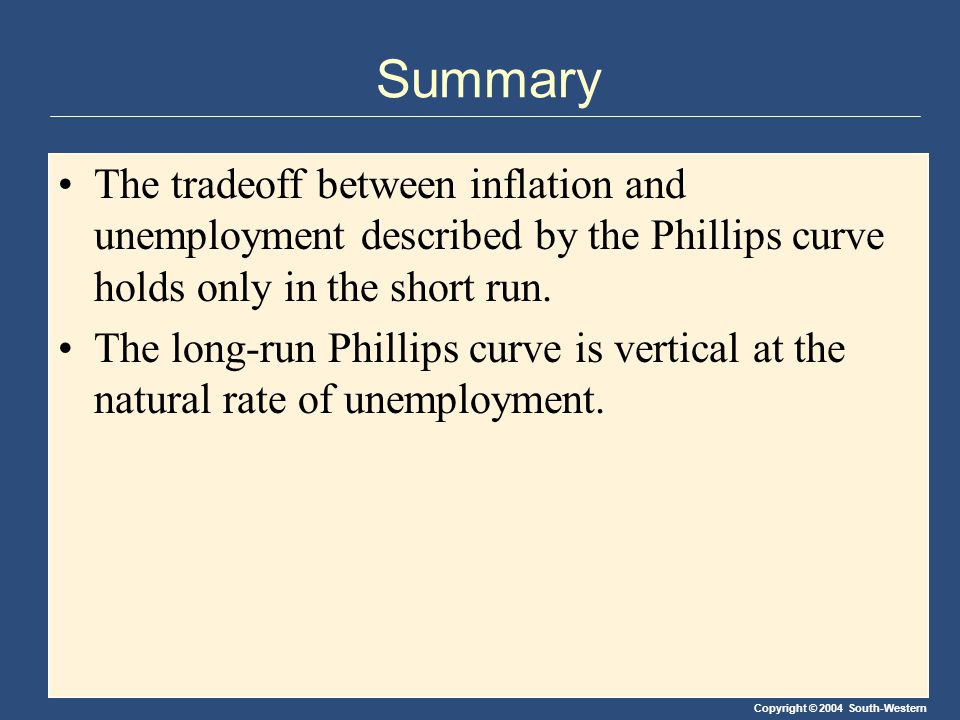 Copyright © 2004 South-Western Summary The tradeoff between inflation and unemployment described by the Phillips curve holds only in the short run.