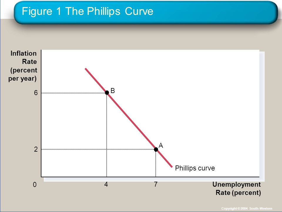 Aggregate Demand, Aggregate Supply, and the Phillips Curve The Phillips curve shows the short-run combinations of unemployment and inflation that arise as shifts in the aggregate demand curve move the economy along the short-run aggregate supply curve.