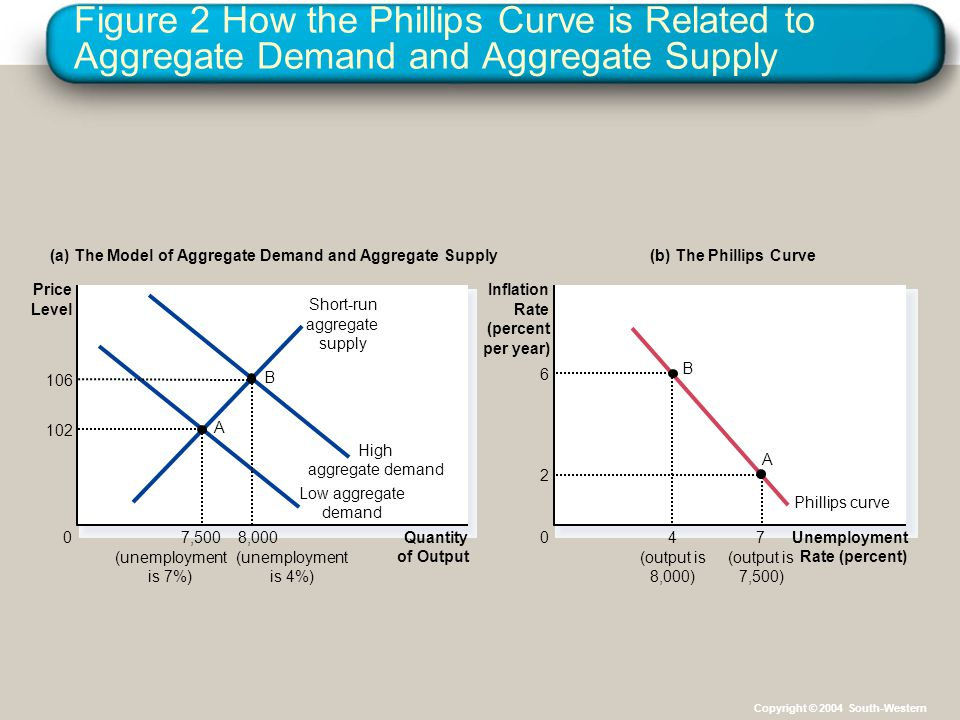 Figure 2 How the Phillips Curve is Related to Aggregate Demand and Aggregate Supply Quantity of Output 0 Short-run aggregate supply (a) The Model of Aggregate Demand and Aggregate Supply Unemployment Rate (percent) 0 Inflation Rate (percent per year) Price Level (b) The Phillips Curve Phillips curve Low aggregate demand High aggregate demand (output is 8,000) B 4 6 (output is 7,500) A 7 2 8,000 (unemployment is 4%) 106 B (unemployment is 7%) 7,500 102 A Copyright © 2004 South-Western