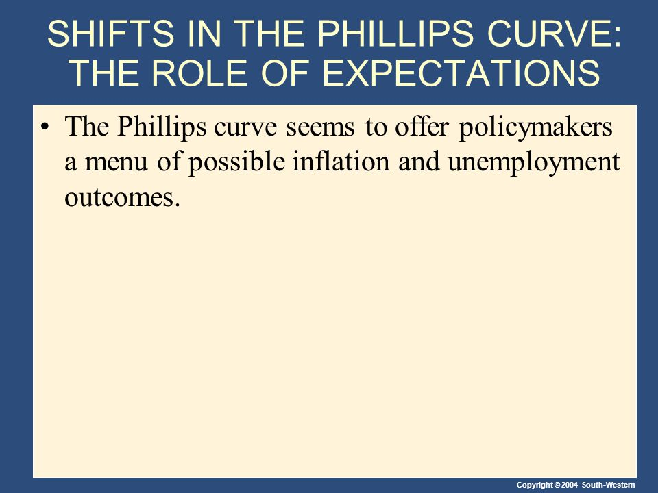 Copyright © 2004 South-Western The Long-Run Phillips Curve In the 1960s, Friedman and Phelps concluded that inflation and unemployment are unrelated in the long run.
