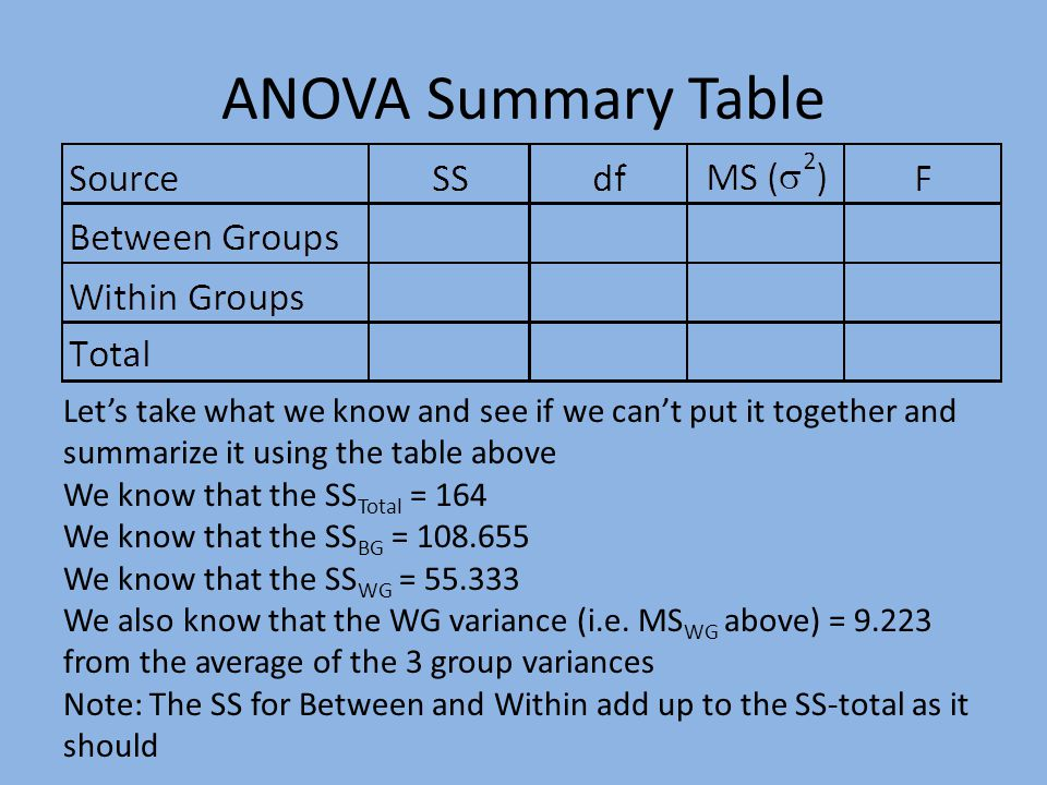 ANOVA Summary Table Let's take what we know and see if we can't put it together and summarize it using the table above We know that the SS Total = 164 We know that the SS BG = 108.655 We know that the SS WG = 55.333 We also know that the WG variance (i.e.