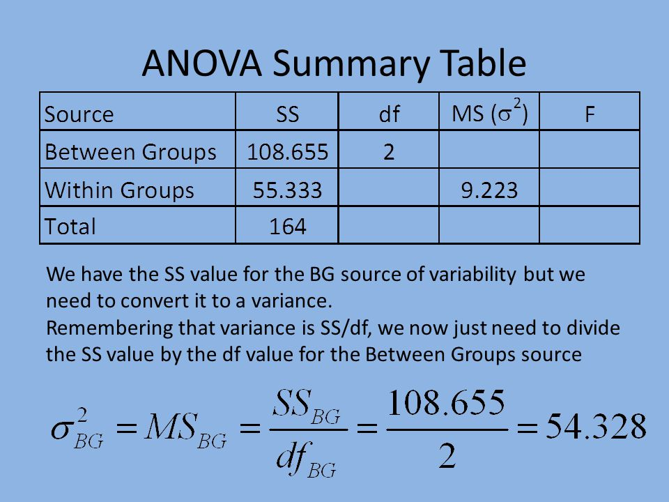 ANOVA Summary Table We have the SS value for the BG source of variability but we need to convert it to a variance.