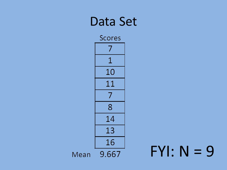 Data Set FYI: N = 9