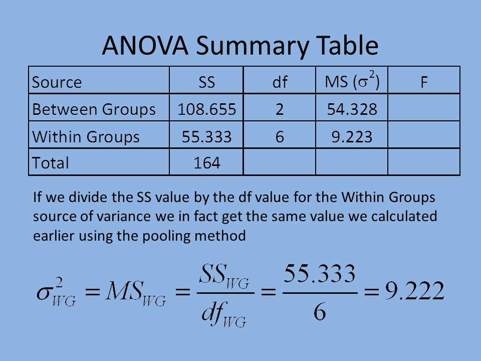 ANOVA Summary Table If we divide the SS value by the df value for the Within Groups source of variance we in fact get the same value we calculated earlier using the pooling method