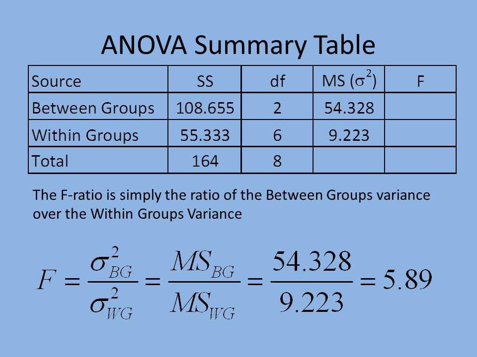 ANOVA Summary Table The F-ratio is simply the ratio of the Between Groups variance over the Within Groups Variance