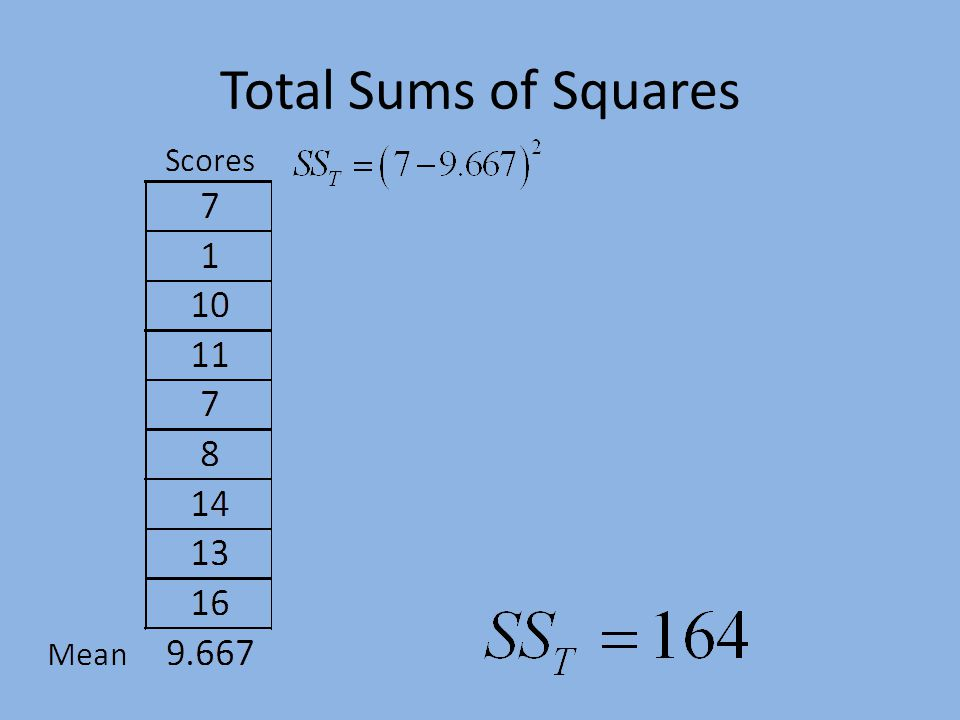 Total Sums of Squares