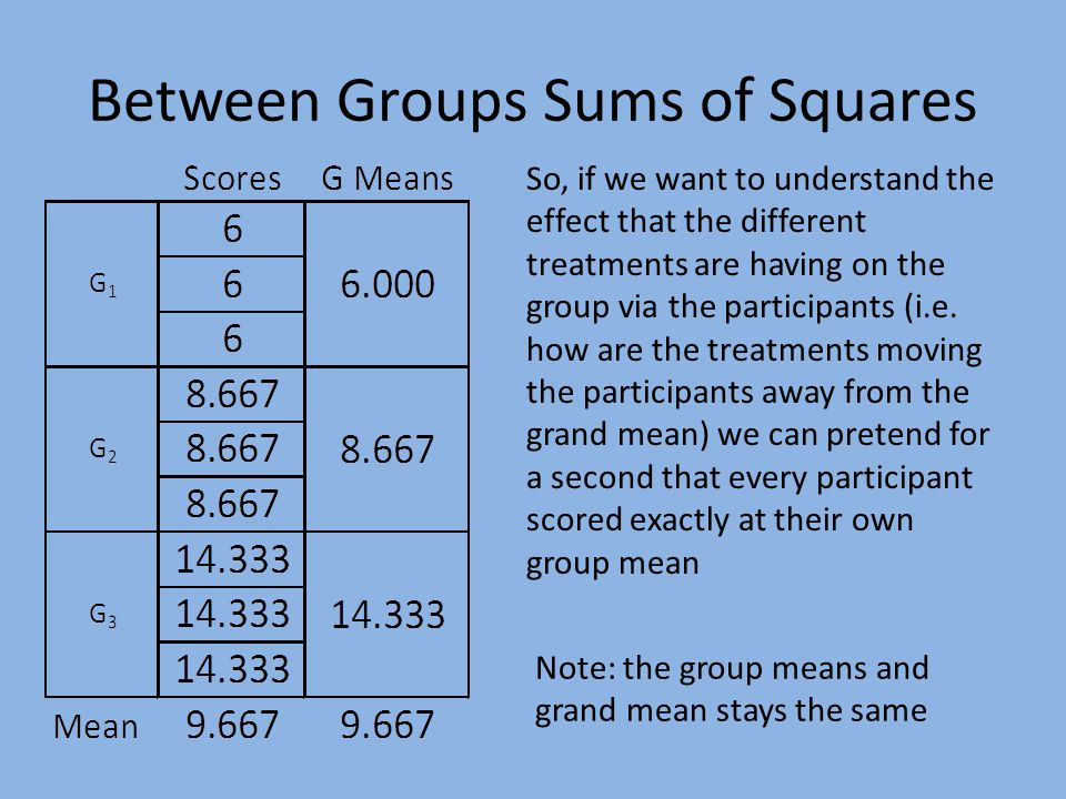 Between Groups Sums of Squares So, if we want to understand the effect that the different treatments are having on the group via the participants (i.e.
