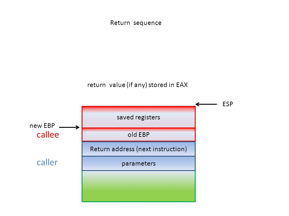 caller saved registers parameters old EBP callee new EBP ESP Return sequence return value (if any) stored in EAX Return address (next instruction)