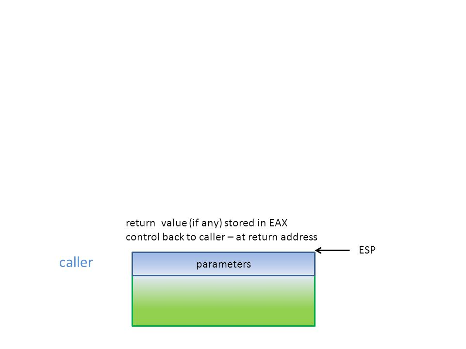 caller parameters ESP return value (if any) stored in EAX control back to caller – at return address