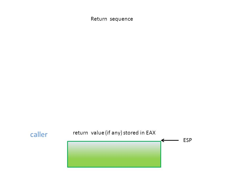 caller ESP Return sequence return value (if any) stored in EAX