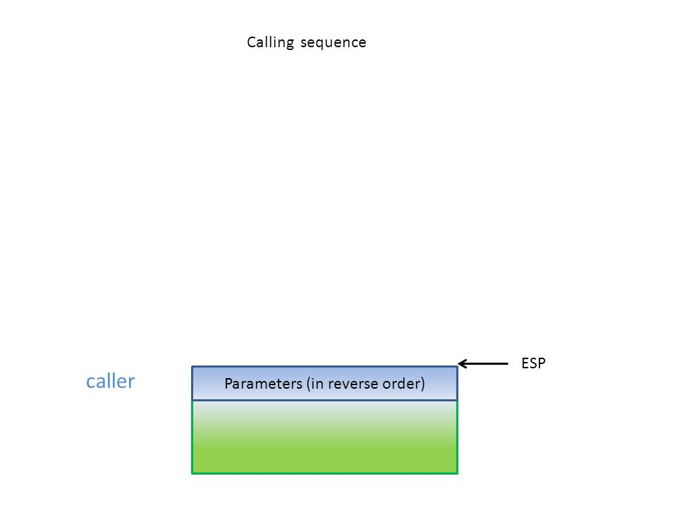 caller Parameters (in reverse order) ESP Calling sequence