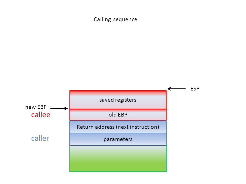 caller callee saved registers parameters old EBP new EBP ESP Calling sequence Return address (next instruction)