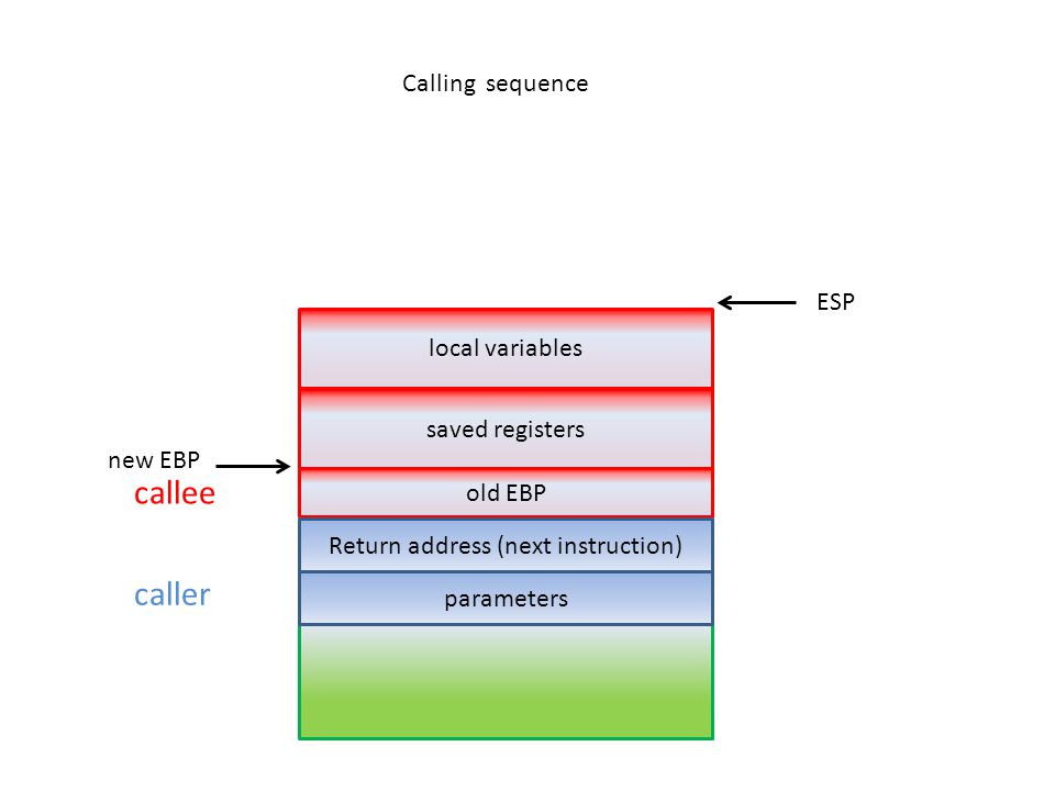 caller saved registers parameters old EBP local variables callee new EBP ESP Calling sequence Return address (next instruction)