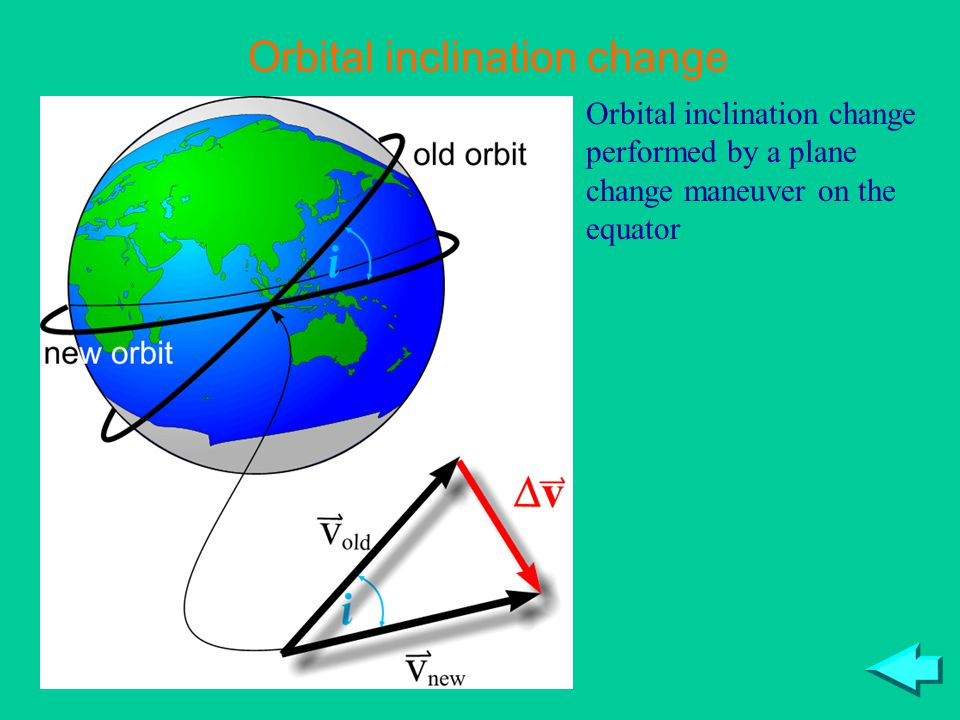 Orbital inclination change Orbital inclination change performed by a plane change maneuver on the equator