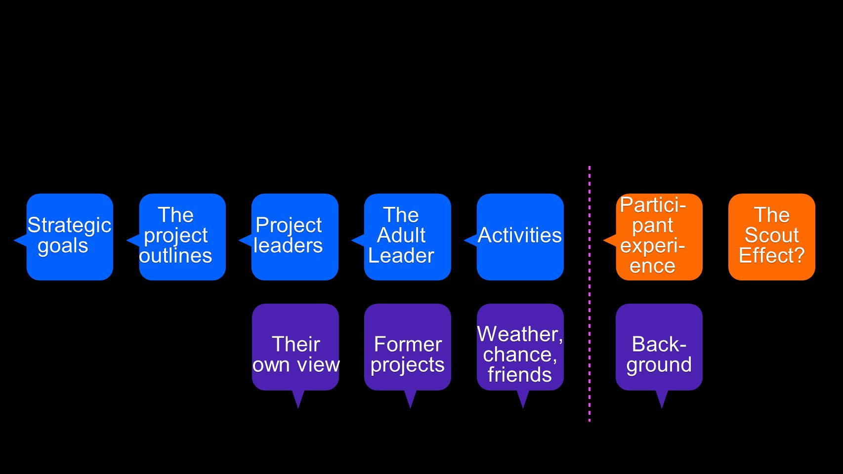 Partici- pant experi- ence The Adult Leader Projectleaders The project outlines Their own view Strategic goals Strategic goals Activities Activities Former projects Back- ground Weather, chance, friends The Scout Effect