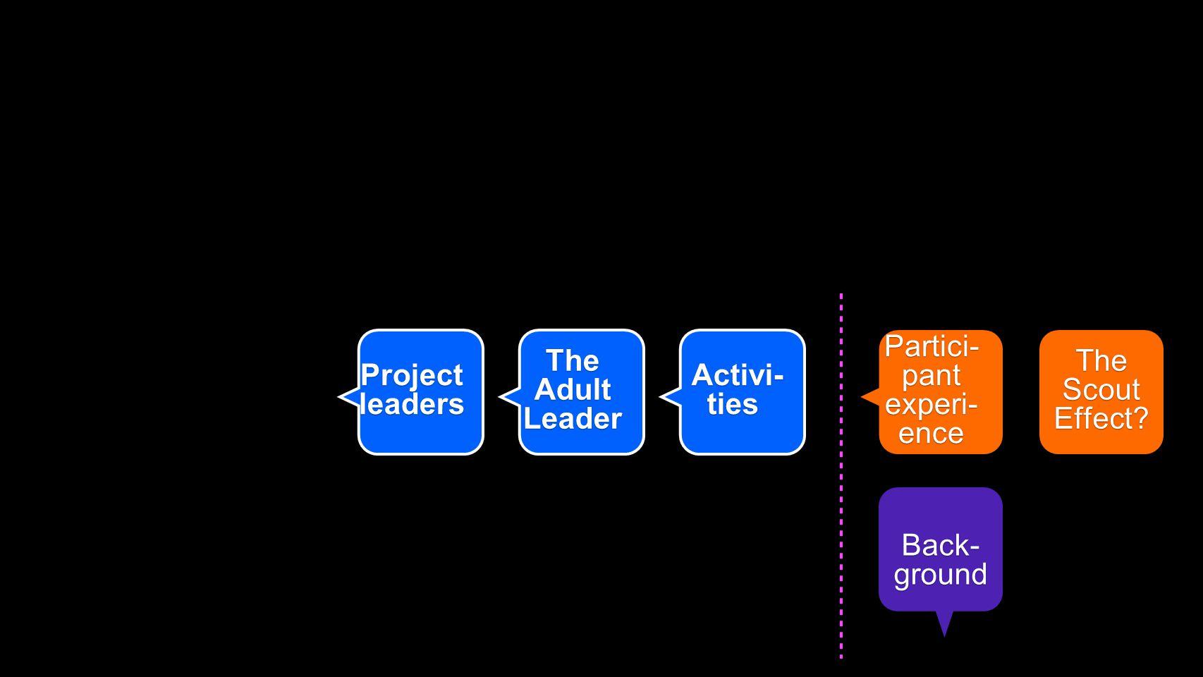 sää, sattuma, kaverit entisetleiritleiri-tilaus oma näkemys tämä semi- naari SP:n tavoit- teet kasvatus - tavoitteet piirintavoit-teet The Adult Leader Projectleaders Activi- ties Activi- ties The Scout Effect.
