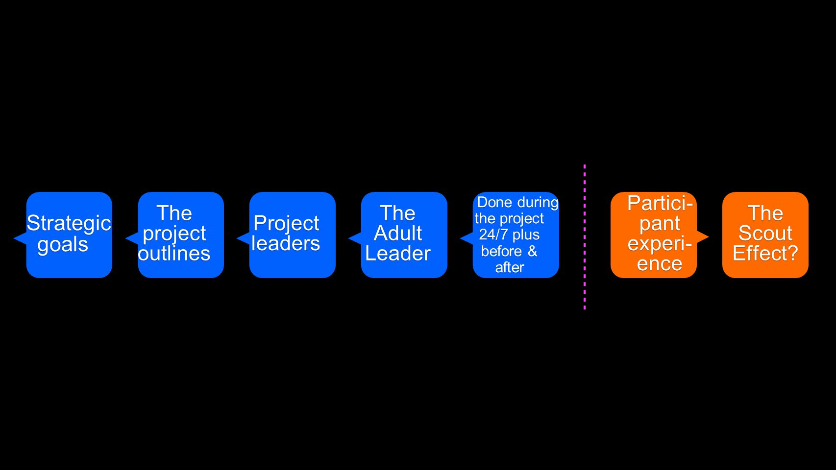 The Adult Leader Projectleaders The project outlines Strategic goals Strategic goals Partici- pant experi- ence Done during the project 24/7 plus before & Done during the project 24/7 plus before &after The Scout Effect