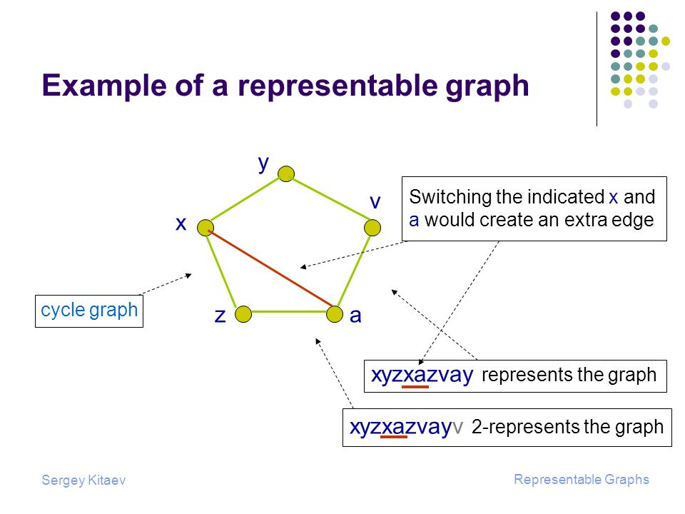 Sergey Kitaev Representable Graphs Example of a representable graph cycle graph x y v za xyzxazvay represents the graph xyzxazvayv 2-represents the graph Switching the indicated x and a would create an extra edge