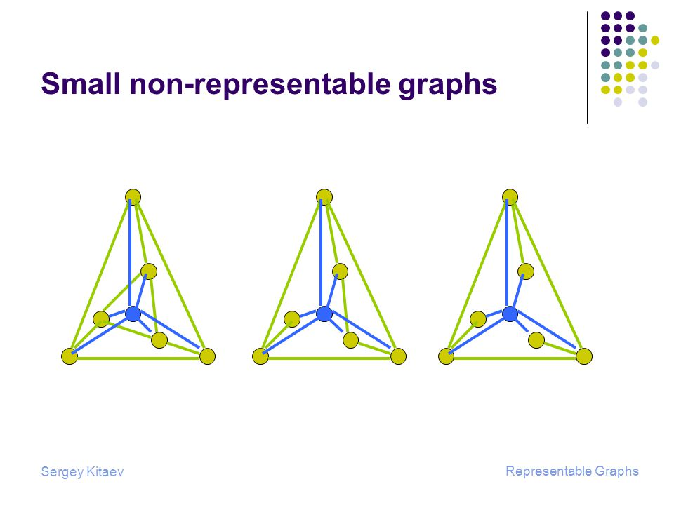 Sergey Kitaev Representable Graphs Small non-representable graphs