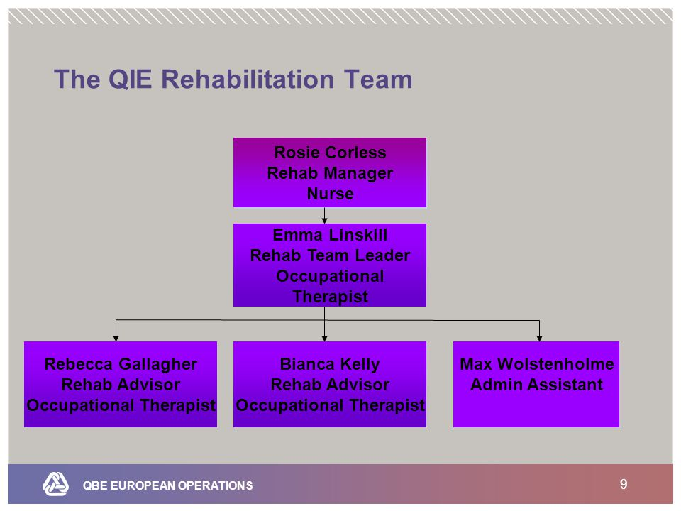 QBE EUROPEAN OPERATIONS 9 The QIE Rehabilitation Team Rosie Corless Rehab Manager Nurse Rosie Corless Rehab Manager Nurse Rebecca Gallagher Rehab Advisor Occupational Therapist Bianca Kelly Rehab Advisor Occupational Therapist Emma Linskill Rehab Team Leader Occupational Therapist Max Wolstenholme Admin Assistant