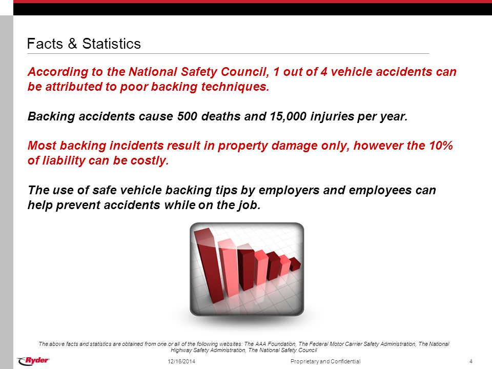 Facts & Statistics According to the National Safety Council, 1 out of 4 vehicle accidents can be attributed to poor backing techniques. Backing accide