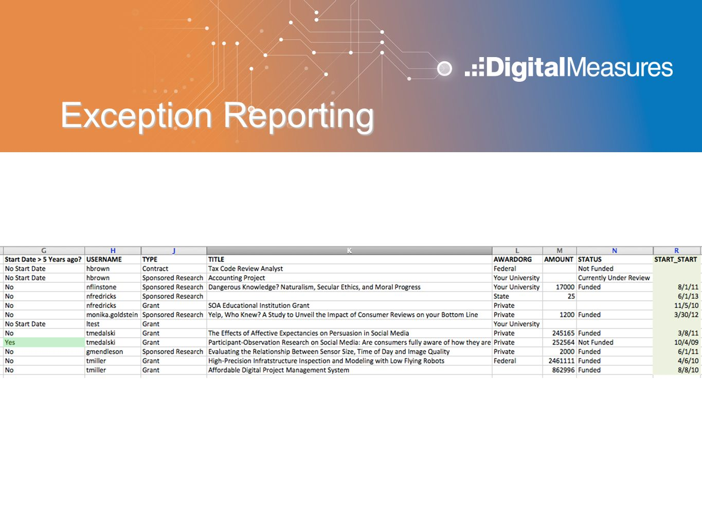 Exception Reporting