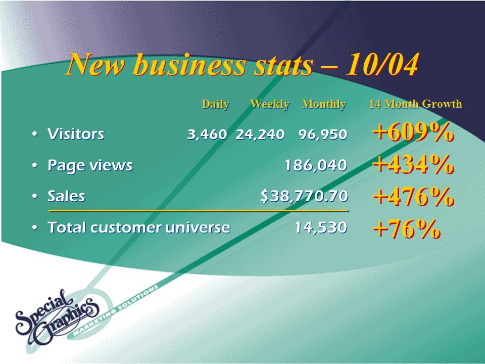 New business stats – 10/04 Visitors 3,46024,24096,950 Page views186,040 Sales $38,770.70 Total customer universe 14,530 Visitors 3,46024,24096,950 Page views186,040 Sales $38,770.70 Total customer universe 14,530 DailyWeekly Monthly 14 Month Growth +609% +434% +476% +76% +609% +434% +476% +76%