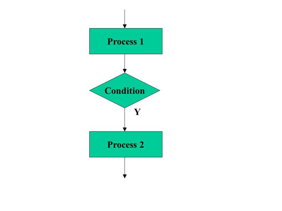 Condition Process 2 Process 1 Y