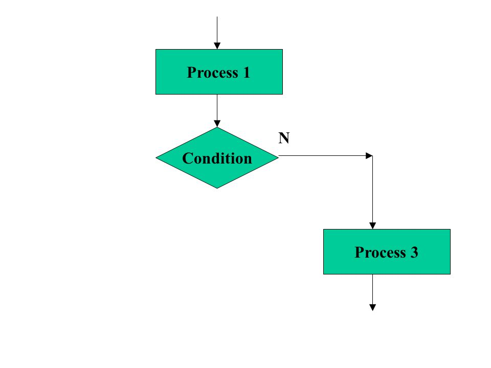 Condition Process 2 Process 1 Process 3 Y (then) N (else) If … then … else...