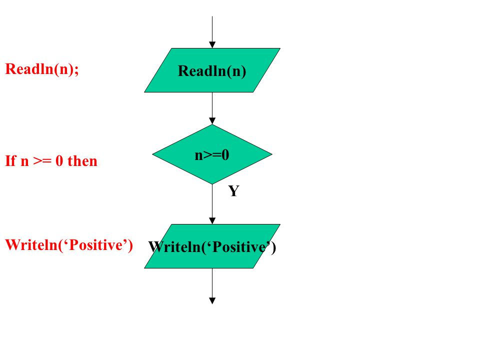 n>=0 Y Readln(n) Writeln('Positive') Readln(n); If n >= 0 then Writeln('Positive')