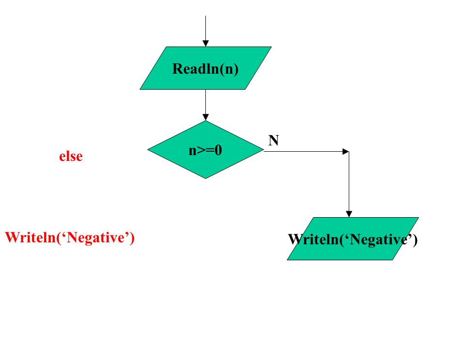 n>=0 N Readln(n) Writeln('Negative') else Writeln('Negative')